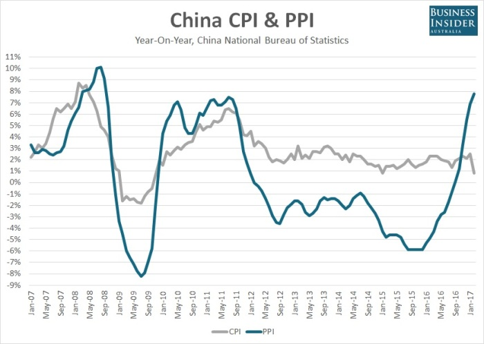 chinese inflation statistics and china inflation statistics