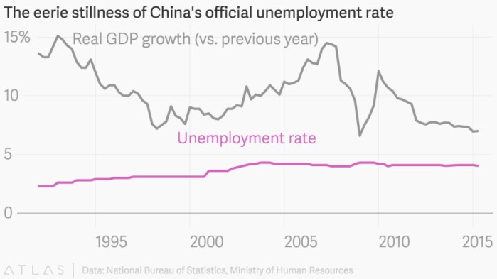 chinese unemployment statistics and chinese unemployment rate