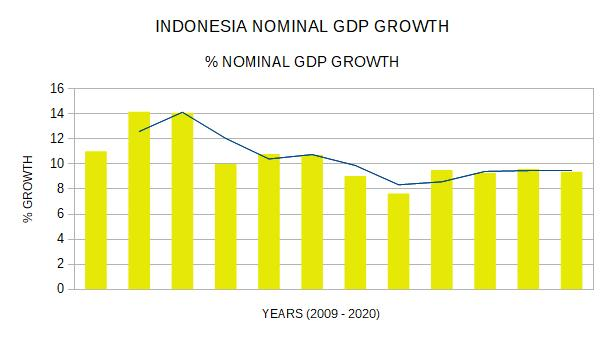 indonesia gdp growth 2009 to 2020