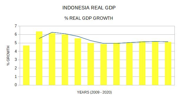indonesia real gdp growth 2009 to 2020