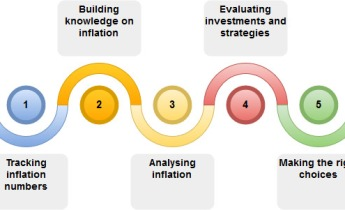 inflation investing tips