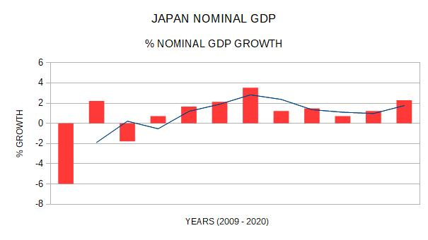japan gdp growth 2009 to 2020