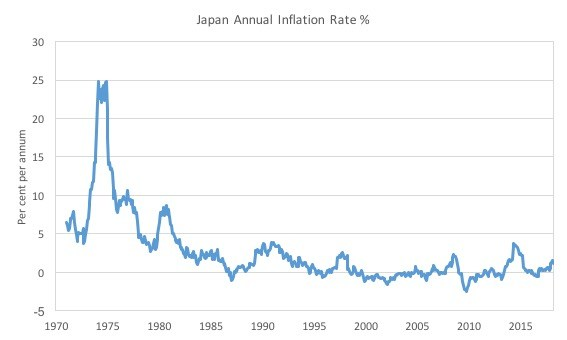 japan inflation rate and japanese cpi
