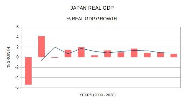 japan real gdp growth 2009 to 2020