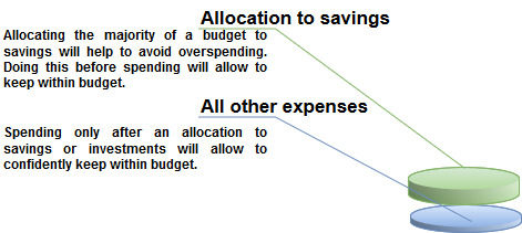 keeping within budget strategy