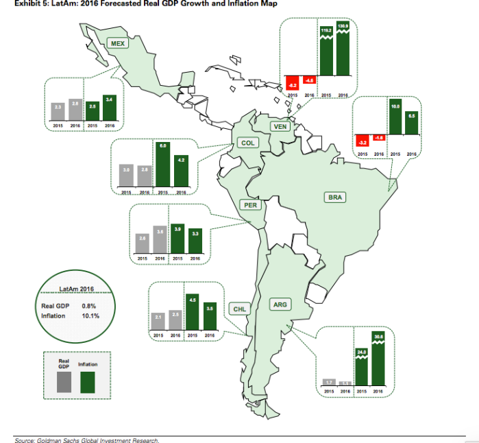 latin america inflation rates and inflation rate in latin america