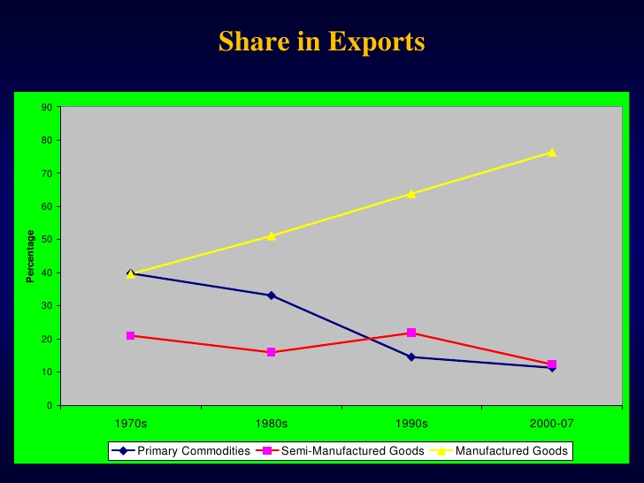 pakistan exports share change