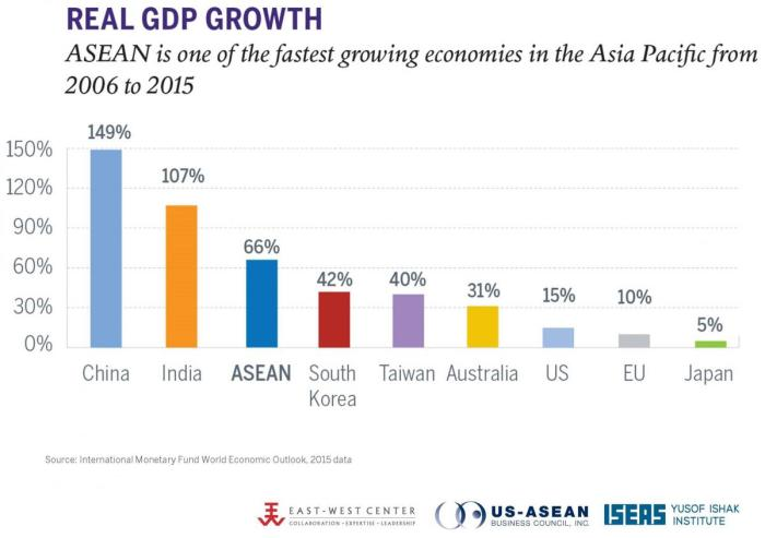 southeast asia real gdp growth
