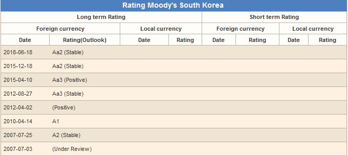 republic of korea credit rating south korea credit rating moody's