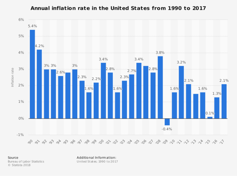 usa inflation rate
