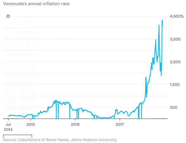venezuela inflation rate and very high inflation rate