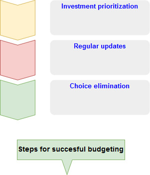 3 steps for successful budgeting and money bear club