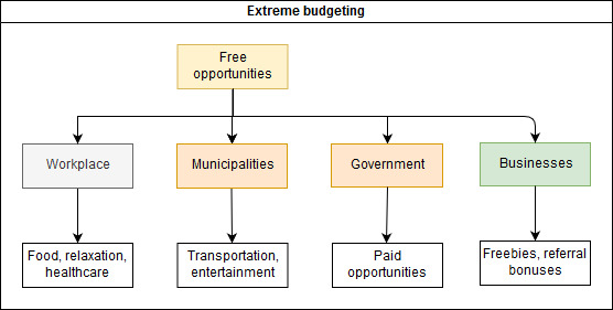 how to do extreme budgeting