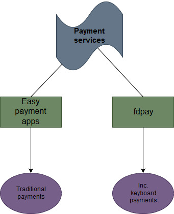 easy payment services and fdpay from first direct