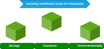steps sufficient funds healthcare expenses