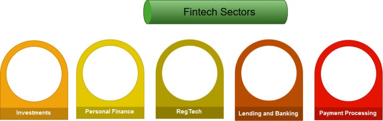 fintech financial technology sectors and industries