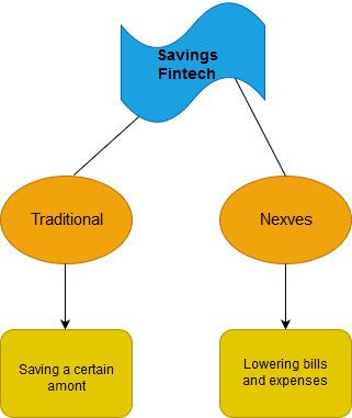 savings fintech and nexves startup