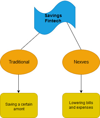 savings fintech and nexves startup