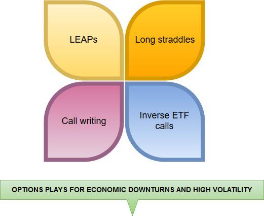 options plays economic downturns volatility