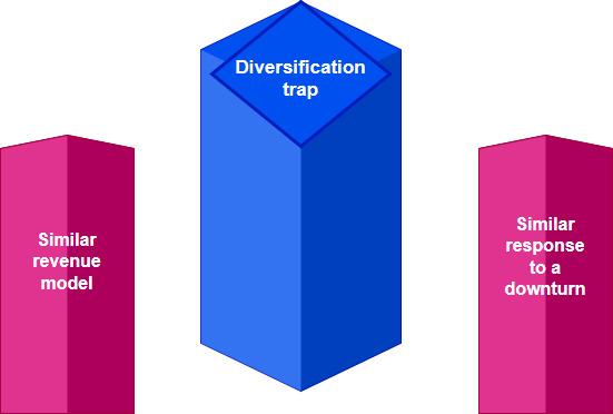 stocks diversification trap