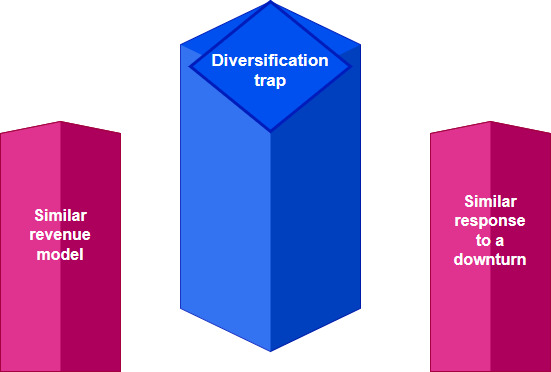 stocks diversification trap