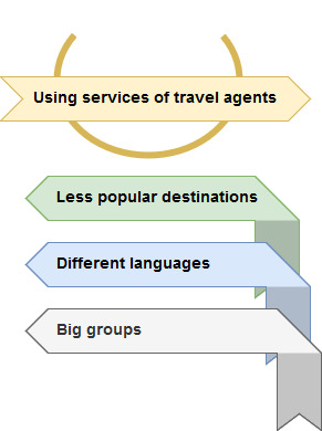 when to use the services of travel agents