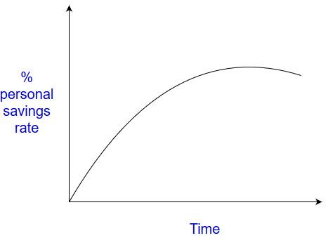 perceived personal savings rate