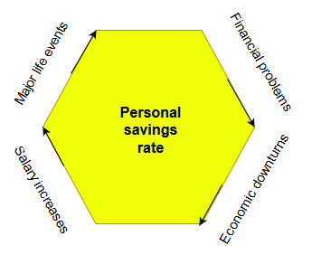personal savings rate increases and decreases
