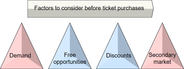 factors to consider before buying tickets