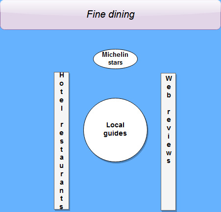 travel fine dining tips