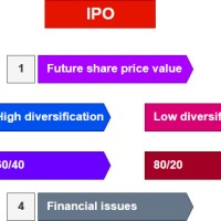 Money Bear Club Answers: how to manage wealth after a successful IPO?