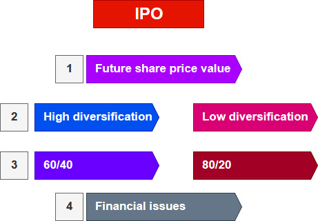 ipo wealth management