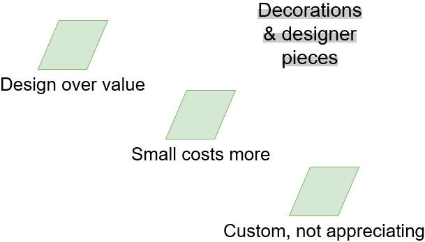 save money on decorations designer pieces