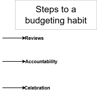 budgeting habit building steps