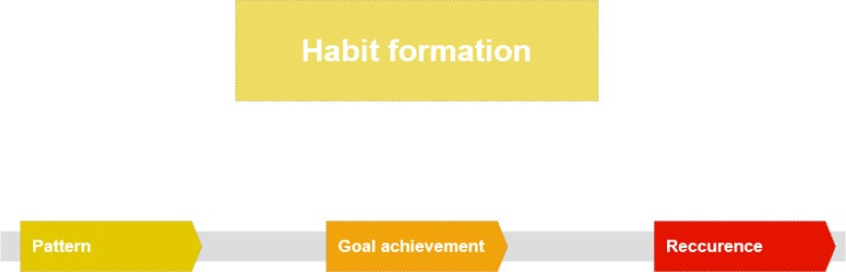 habit formation simplified