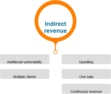 indirect revenue model technology business