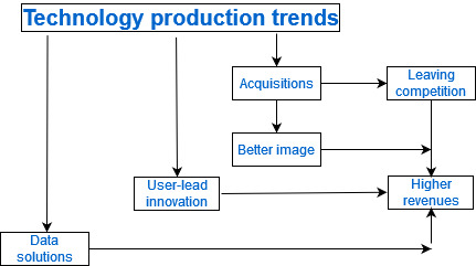 technology business production trends