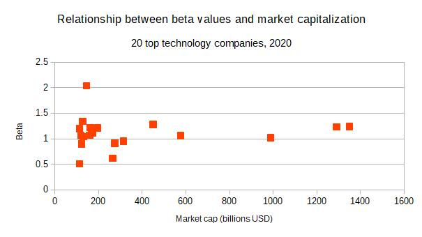 top technology companies beta values market cap