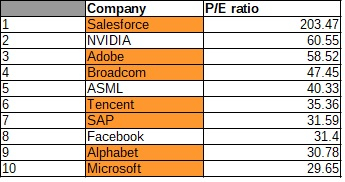 top technology companies pe ratio