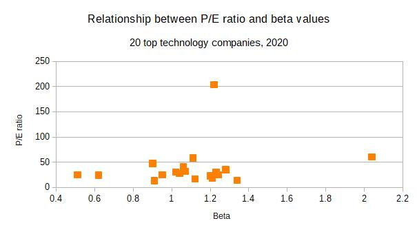 top technology companies pe ratio beta value